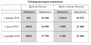 Алименты в днр 2018 год размер процентов