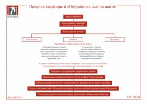 Процедура продажи квартиры шаг за шагом