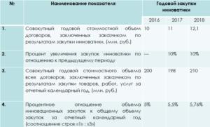 Приложение к годовому отчету у смп 223 фз