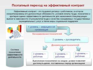 План перехода на эффективный контракт в образовании