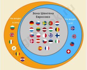 Входит ли болгария в шенгенскую зону 2019