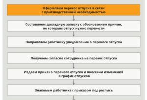 Перенос основного отпуска в связи с производственной необходимостью порядок оформления
