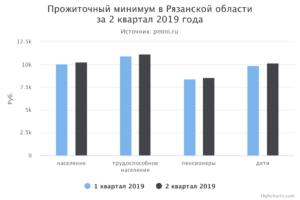 Какой прожиточный минимум для пенсионеров в рыбинске 2019 году
