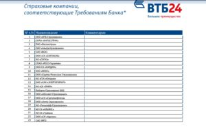 Аккредитованные страховые компании втб 24 по ипотеке 2019