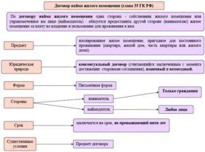 Как узнать номер договора социального найма жилого помещения