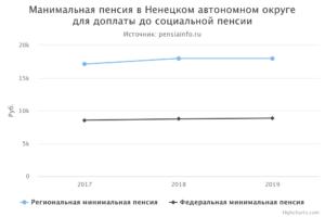 Минимальная пенсия в пмр на 2019 год