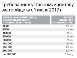 Уставный капитал застройщика с 2018 года минимальный размер