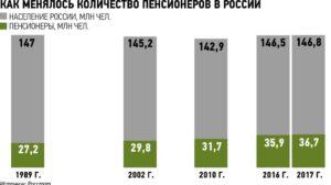 Сколько пенсионеров в россии на 2017 год