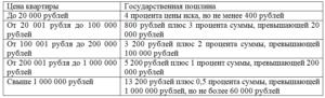 Размер госпошлины при оспаривании кадастровой стоимости здания