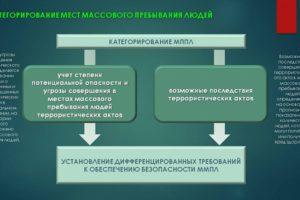 Акт категорирования террористической безопасности объекта 2018
