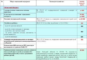 Сумма адресной помощи малоимущим семьям в 2019 году свердловская область