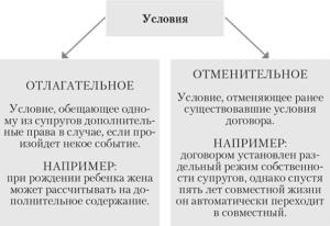 Образец отлагательного условия в договоре