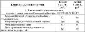 Ежемесячные выплаты ветеранам труда в 2018 году московской области