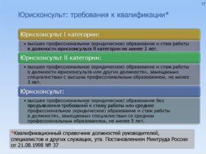 Квалификационные требования к должности юрисконсульта трудовой кодекс