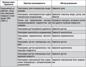 Причины поломки кондиционера для списания