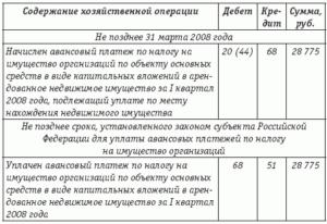 Налог на имущество организаций бухгалтерские проводки