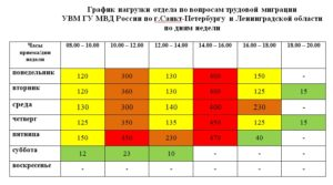 График работы административной практики гибдд курской области