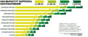 Какая зарплата у пограничников в россии