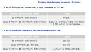 Почта россии отслеживание денежных переводов по номеру перевода форсаж