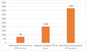 Срок экспозиции земельных участков в 2012 году