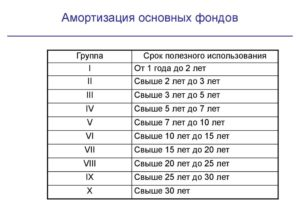 Система освещения амортизационная группа основных средств