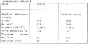 Плотность дизельного топлива гсм3