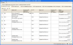 Утверждены авансовые отчеты и израсходованные подотчетные суммы списаны на нужды производства проводка