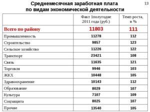 Среднемесячный уровень заработной платы по оквэд 70 10 1