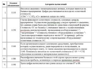 Расшифровки статей бухгалтерского баланса по форме банка форма 1
