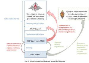 Решение мвк 247 от 15 10 2012 и подтверждение степени секретности читать