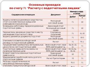 Отражены денежные средства выданные под отчет проводка
