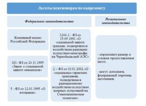 Закон о капремонте 271 фз льготы пенсионерам 2019