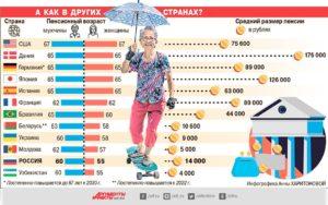 В каком возрасте уходят на пенсию женщины австралии