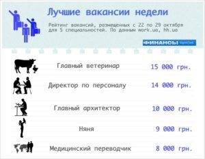 Сколько примерно зарабатывают ветеринары в москве