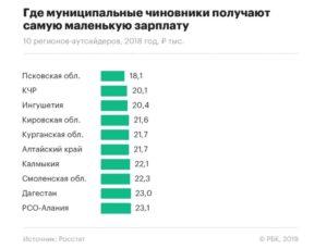 Средняя зарплата по регионам россии 2019 росстат