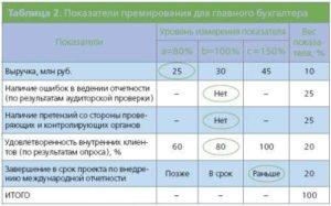 Показатели премирования бухгалтерии