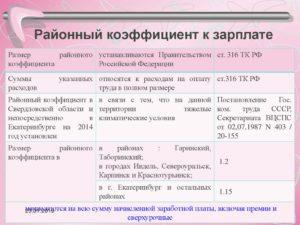 Северные и районные коэффициенты в республике коми 2019