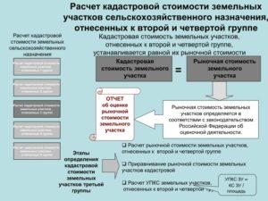 Калькулятор оценка земельного участка