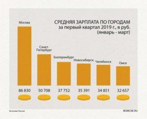 Средняя зарплата в московской области 2019 официальная статистика