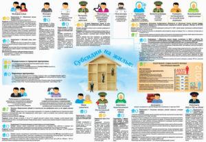 Список молодых семей на получение субсидии в 2019 году тюмень