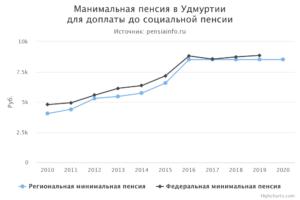 Минимальная пенсия по инвалидности в спб пенсионный фонд челябинска официальный сайт личный кабинет