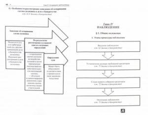 Фз о несостоятельности банкротстве в схемах и таблицах