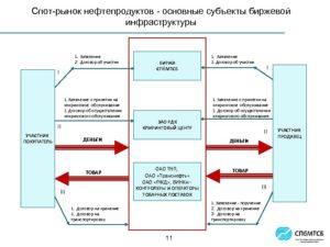Договор хранения нефтепродуктов