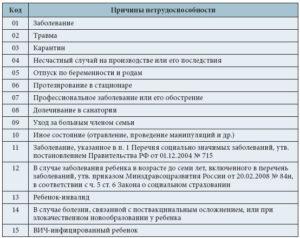 Больничный по листок нетрудоспособности код 04 расшифровка