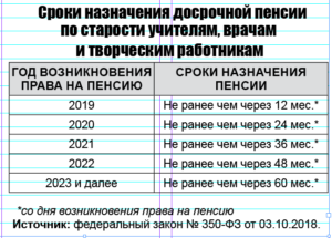 Сколько времени по закону назначают пенсию