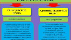 Разница между гражданским и административным правом